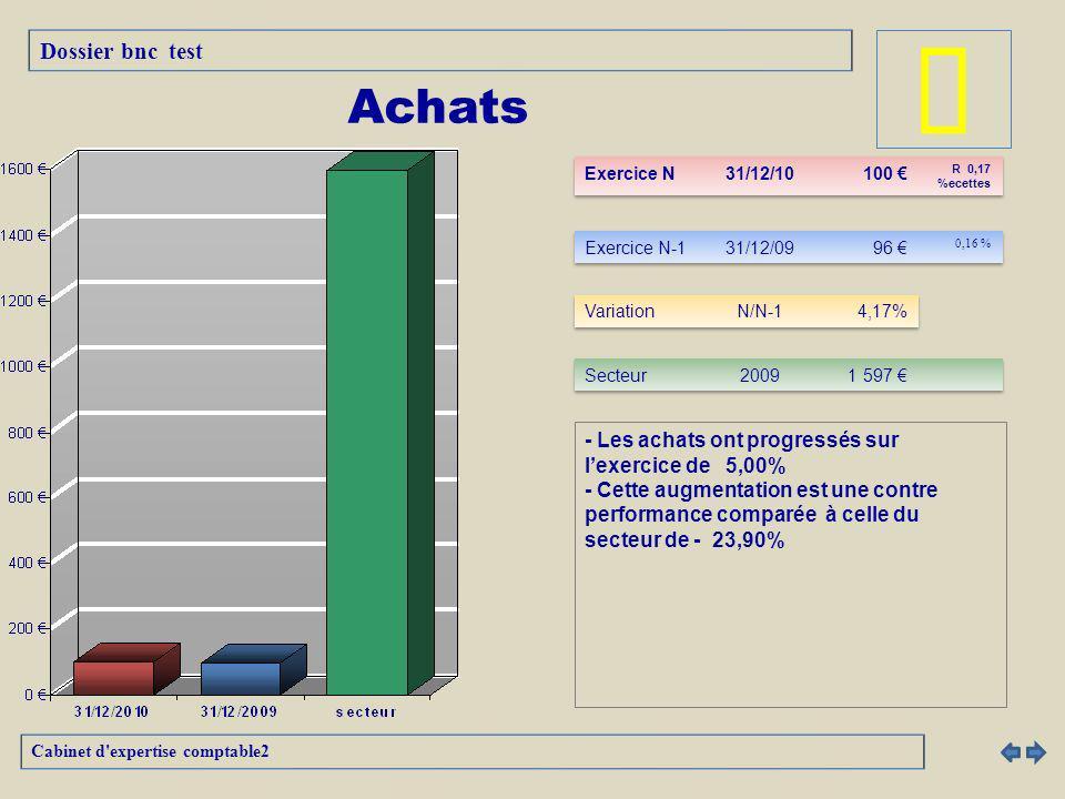 - Les recettes ont progressées sur lexercice de 4,99% - Cette croissance est une performance comparée à celle du secteur de - 56,01% Cabinet d expertise comptable2 Frais divers de gestion Dossier bnc test