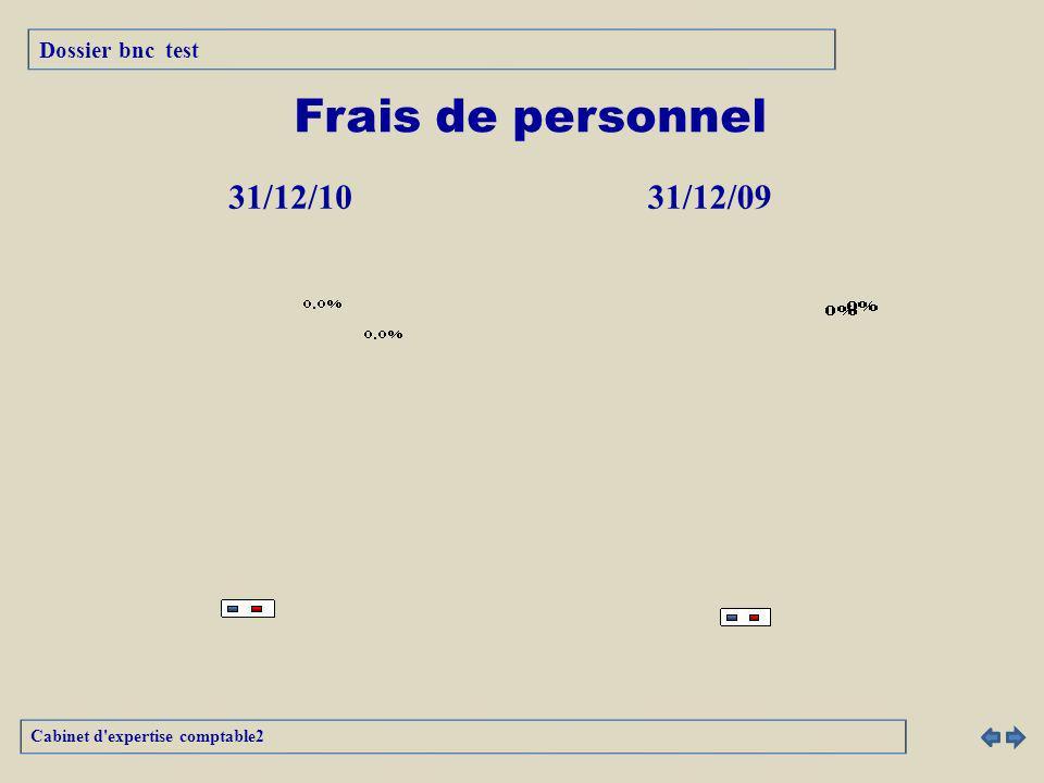 Frais de personnel 31/12/1031/12/09 Cabinet d expertise comptable2 Dossier bnc test