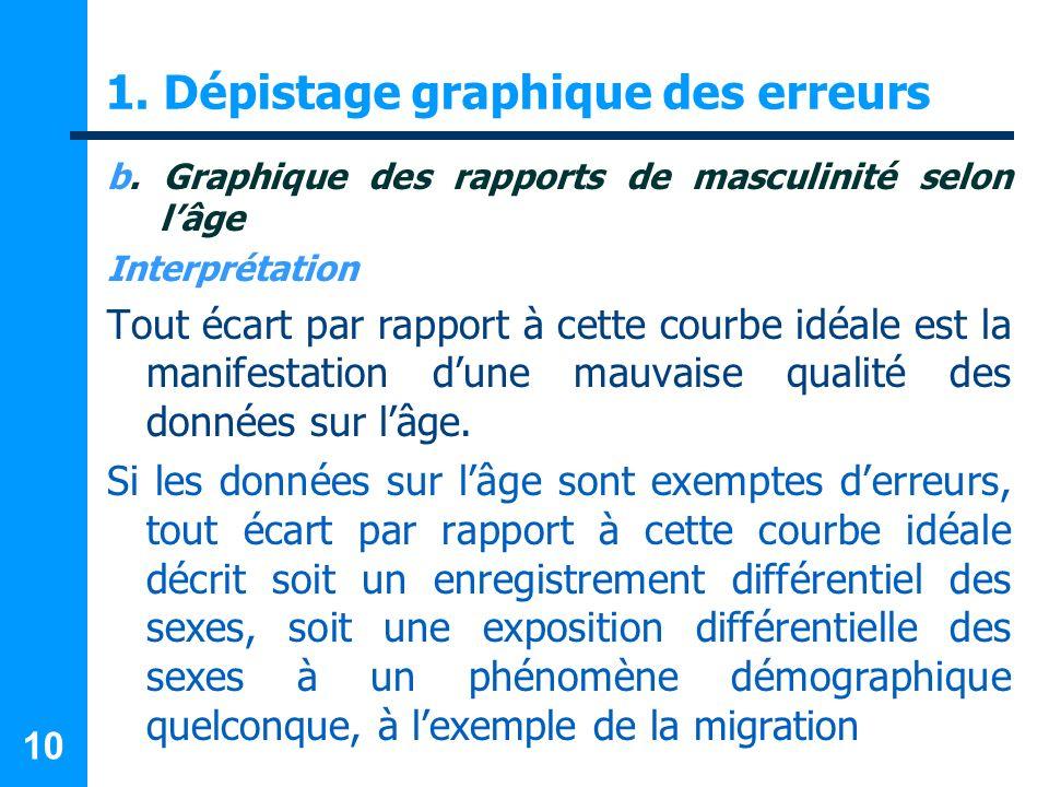 10 1. Dépistage graphique des erreurs b. Graphique des rapports de masculinité selon lâge Interprétation Tout écart par rapport à cette courbe idéale