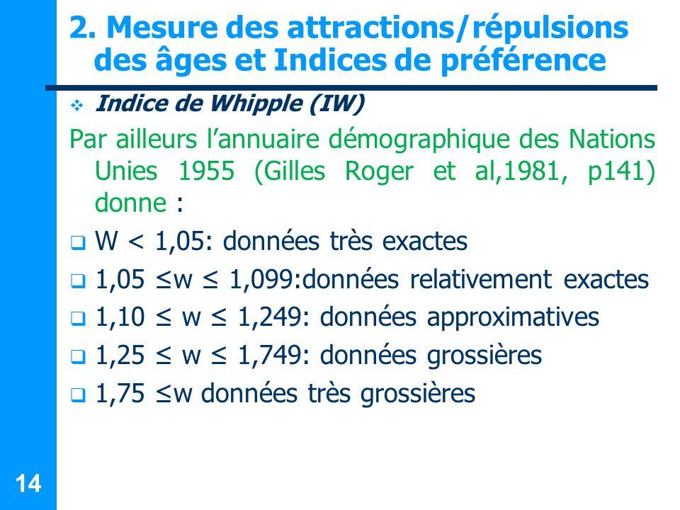 14 2. Mesure des attractions/répulsions des âges et Indices de préférence Indice de Whipple (IW) Par ailleurs lannuaire démographique des Nations Unie