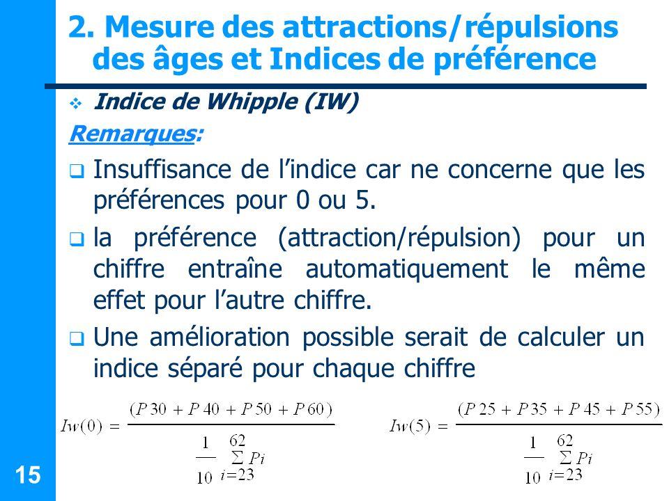 15 2. Mesure des attractions/répulsions des âges et Indices de préférence Indice de Whipple (IW) Remarques: Insuffisance de lindice car ne concerne qu