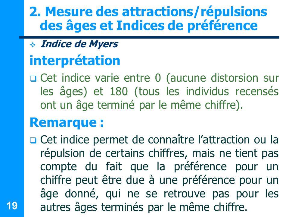 19 2. Mesure des attractions/répulsions des âges et Indices de préférence Indice de Myers interprétation Cet indice varie entre 0 (aucune distorsion s