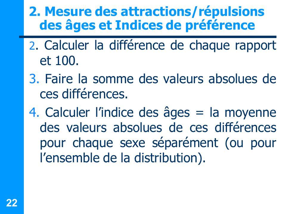 22 2. Mesure des attractions/répulsions des âges et Indices de préférence 2. Calculer la différence de chaque rapport et 100. 3. Faire la somme des va