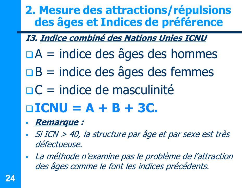 24 2. Mesure des attractions/répulsions des âges et Indices de préférence I3. Indice combiné des Nations Unies ICNU A = indice des âges des hommes B =