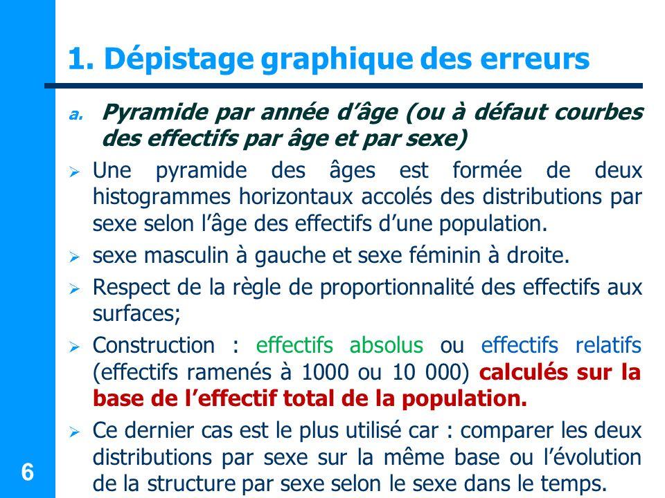 6 1. Dépistage graphique des erreurs a. Pyramide par année dâge (ou à défaut courbes des effectifs par âge et par sexe) Une pyramide des âges est form