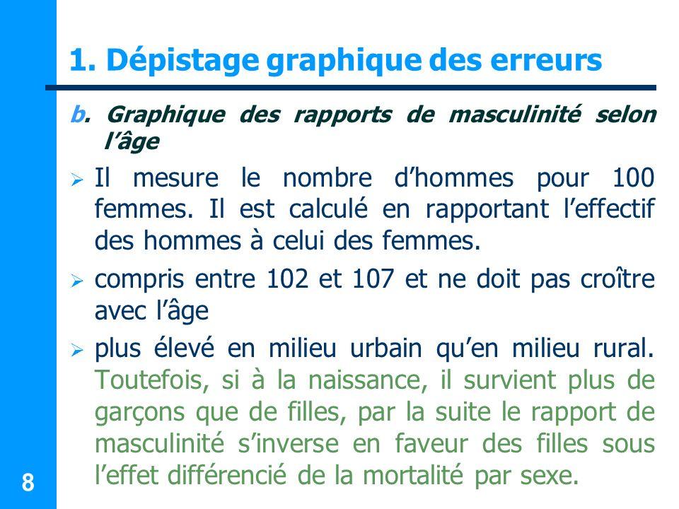 8 1. Dépistage graphique des erreurs b. Graphique des rapports de masculinité selon lâge Il mesure le nombre dhommes pour 100 femmes. Il est calculé e