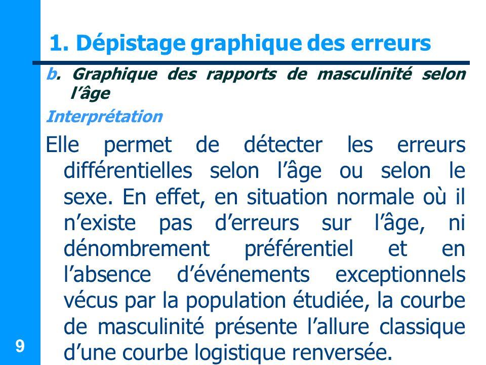 9 1. Dépistage graphique des erreurs b. Graphique des rapports de masculinité selon lâge Interprétation Elle permet de détecter les erreurs différenti