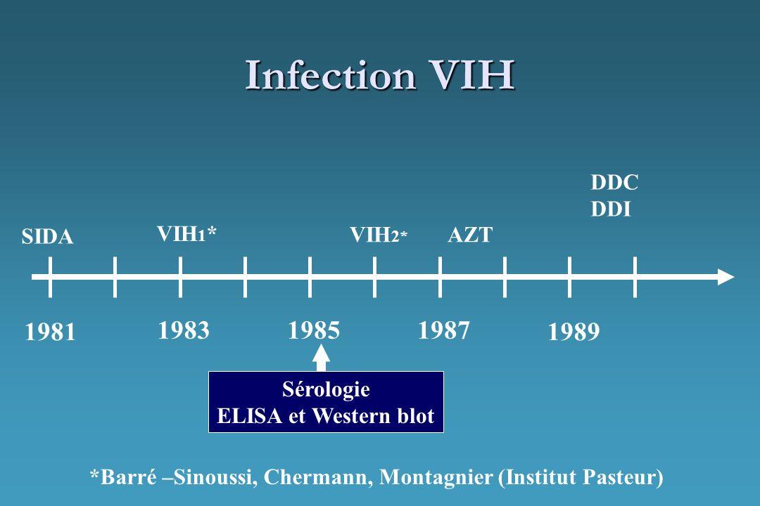Infection VIH 1981 1983 1985 1987 DDC DDI 1989 SIDA Sérologie ELISA et Western blot VIH 2* AZT VIH 1 * *Barré –Sinoussi, Chermann, Montagnier (Institu