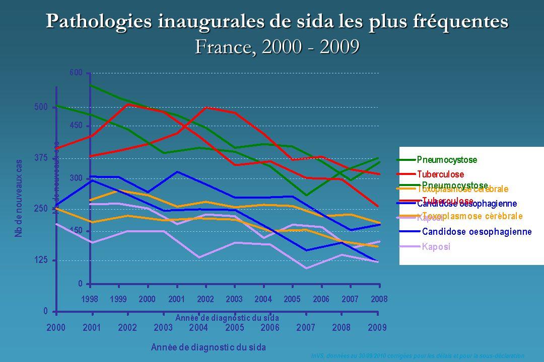 Pathologies inaugurales de sida les plus fréquentes France, 2000 - 2009 InVS, données au 30/09/2010 corrigées pour les délais et pour la sous-déclarat