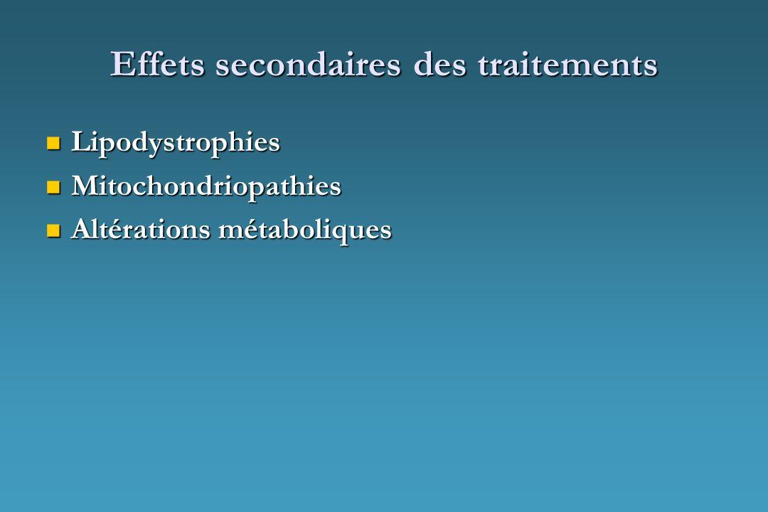 Effets secondaires des traitements Lipodystrophies Lipodystrophies Mitochondriopathies Mitochondriopathies Altérations métaboliques Altérations métabo