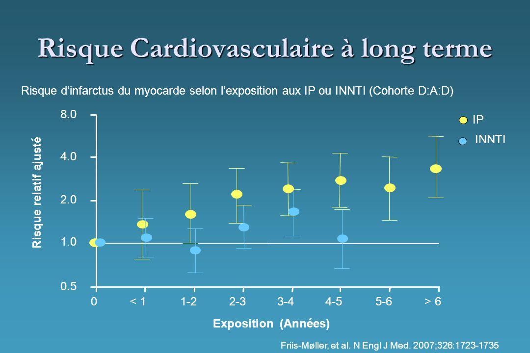 Risque Cardiovasculaire à long terme IP Risque dinfarctus du myocarde selon lexposition aux IP ou INNTI (Cohorte D:A:D) Risque relatif ajusté Expositi