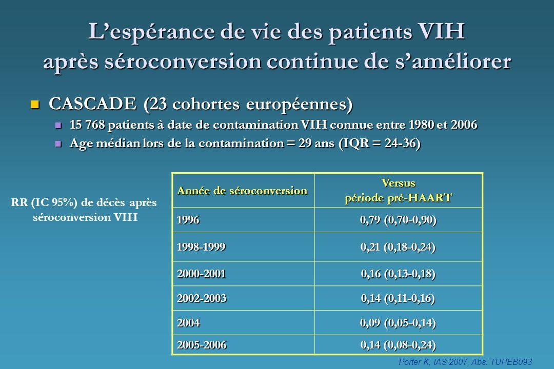 Lespérance de vie des patients VIH après séroconversion continue de saméliorer CASCADE (23 cohortes européennes) CASCADE (23 cohortes européennes) 15