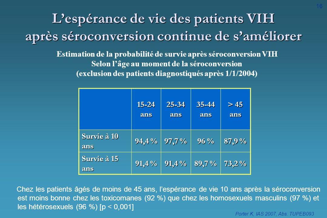 Lespérance de vie des patients VIH après séroconversion continue de saméliorer 15-24 ans 25-34 ans 35-44 ans > 45 ans Survie à 10 ans 94,4 % 97,7 % 96