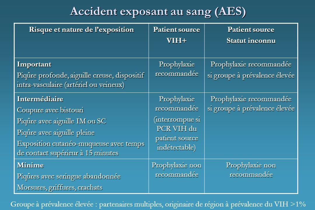Accident exposant au sang (AES) Risque et nature de lexposition Patient source VIH+ Statut inconnu Important Piqûre profonde, aiguille creuse, disposi