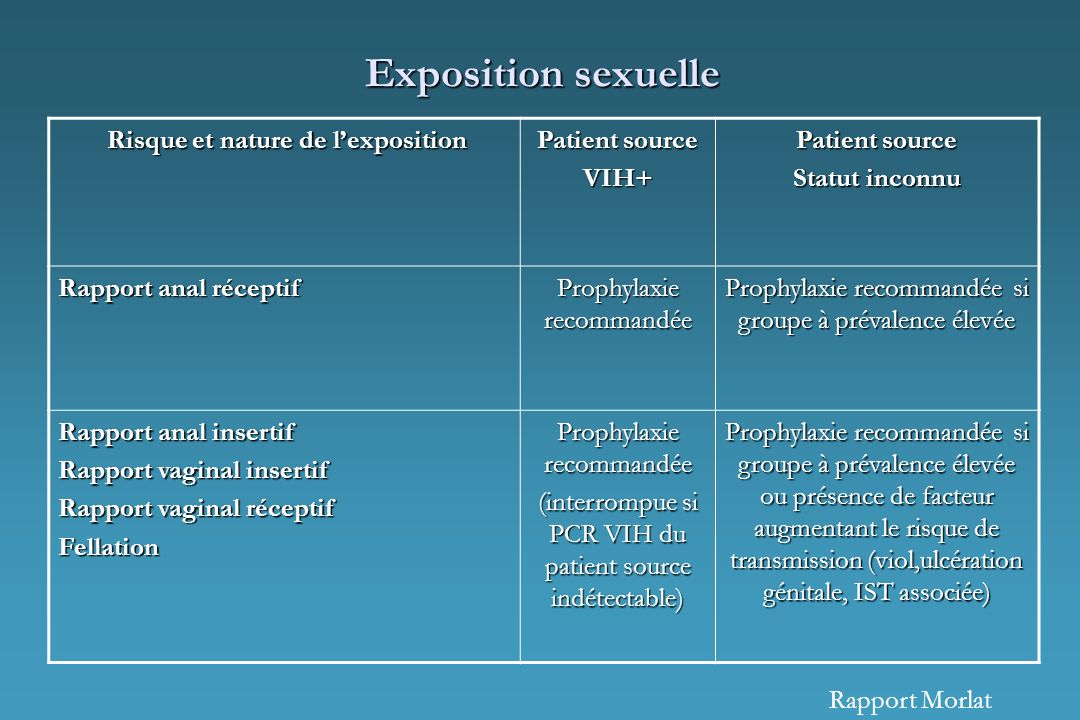 Exposition sexuelle Risque et nature de lexposition Risque et nature de lexposition Patient source VIH+ Statut inconnu Rapport anal réceptif Prophylax