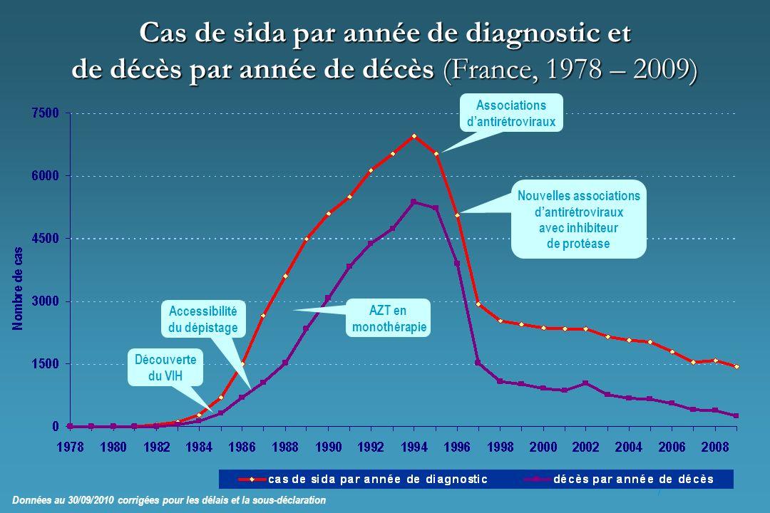 7 Cas de sida par année de diagnostic et de décès par année de décès (France, 1978 – 2009) Données au 30/09/2010 corrigées pour les délais et la sous-