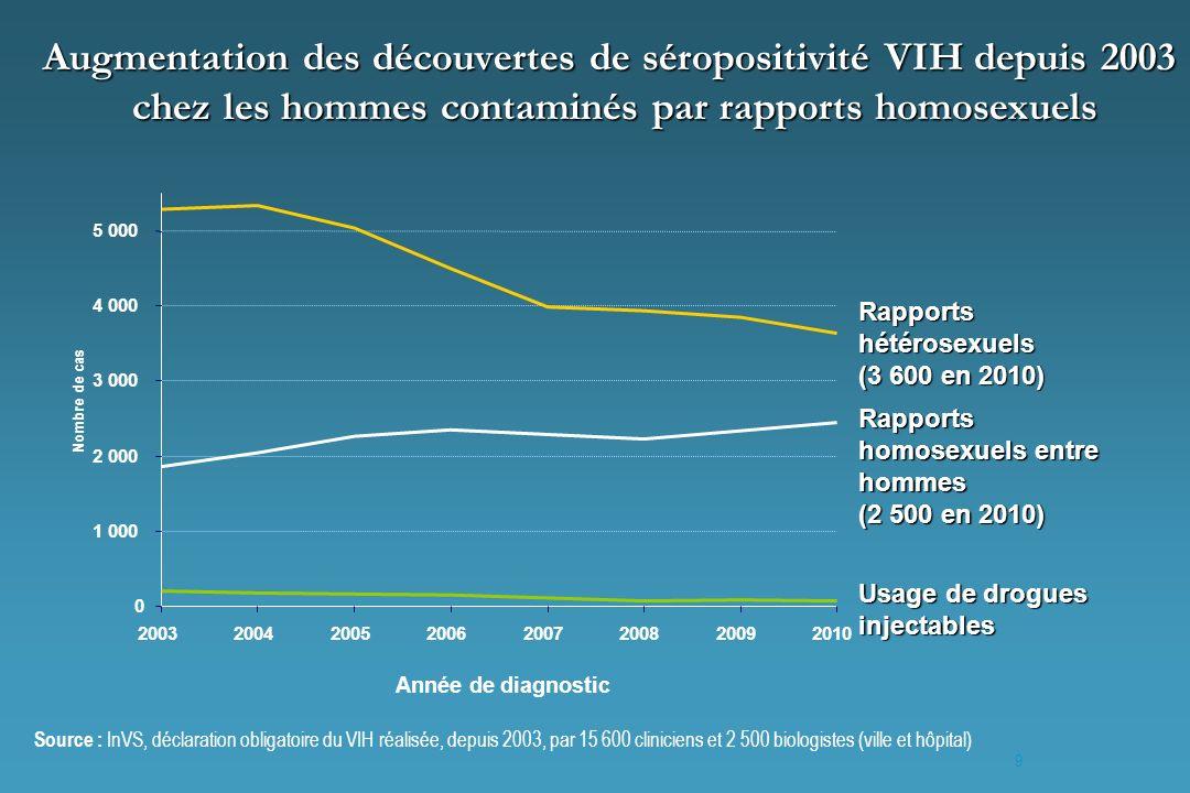 9 Augmentation des découvertes de séropositivité VIH depuis 2003 chez les hommes contaminés par rapports homosexuels Rapports homosexuels entre hommes