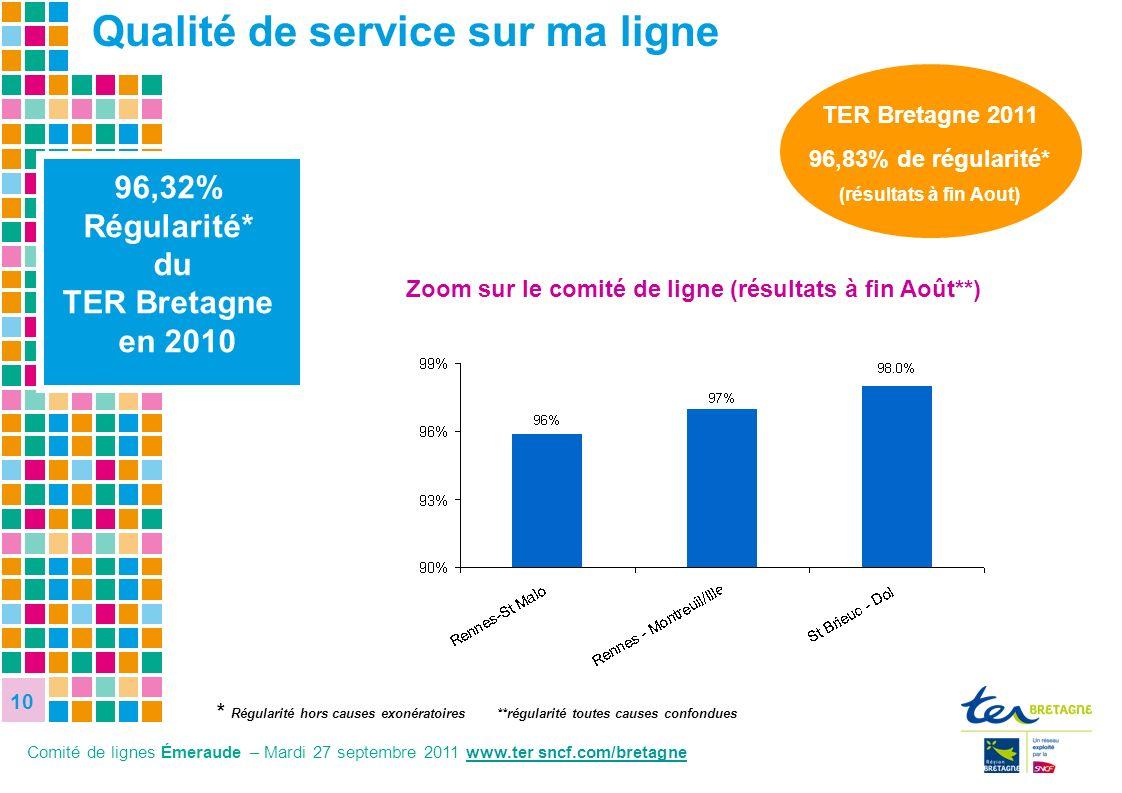 10 10 10 8,1% 27,8% 96,32% Régularité* du TER Bretagne en 2010 Zoom sur le comité de ligne (résultats à fin Août**) TER Bretagne 2011 96,83% de régula