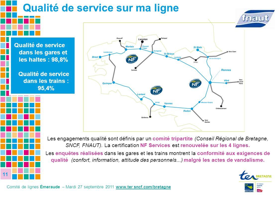 11 11 11 8,1% 27,8% Qualité de service dans les gares et les haltes : 98,8% Qualité de service dans les trains : 95,4% Les engagements qualité sont dé