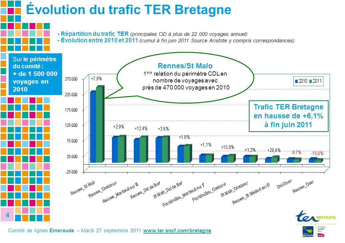 4 4 - Répartition du trafic TER (principales OD à plus de 22 000 voyages annuel) - Évolution entre 2010 et 2011 (cumul à fin juin 2011 Source Aristote
