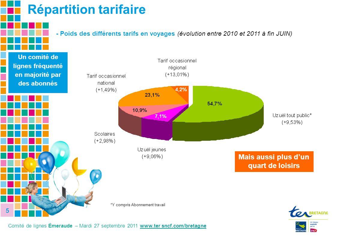 5 5 - Poids des différents tarifs en voyages (évolution entre 2010 et 2011 à fin JUIN) Un comité de lignes fréquenté en majorité par des abonnés 8,1%