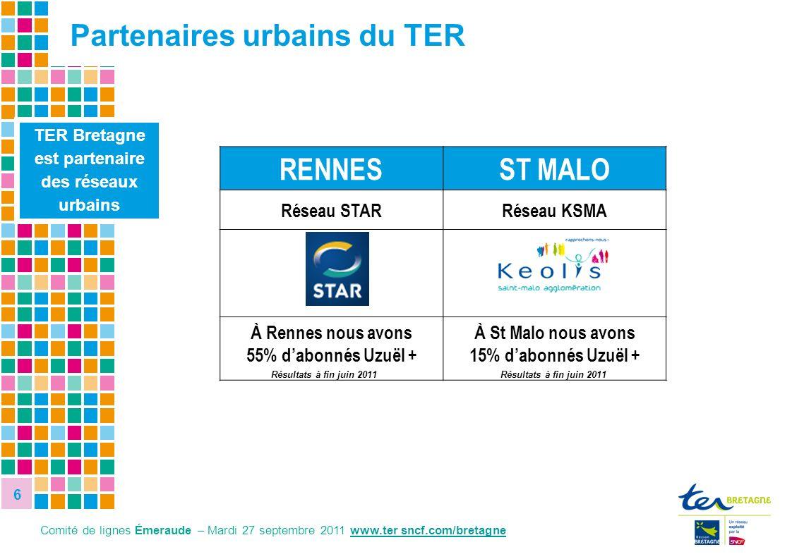6 6 8,1% 27,8% RENNESST MALO Réseau STARRéseau KSMA À Rennes nous avons 55% dabonnés Uzuël + À St Malo nous avons 15% dabonnés Uzuël + Résultats à fin