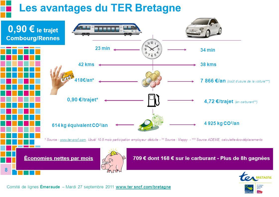 8 8 8,1% 27,8% 0,90 le trajet Combourg/Rennes * Source : www.ter-sncf.com, Uzuël 10.5 mois participation employeur déduite - ** Source : Mappy - *** S