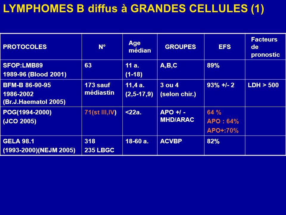 PROTOCOLESN° Age médian GROUPESEFS Facteurs de pronostic SFOP:LMB89 1989-96 (Blood 2001) 6311 a. (1-18) A,B,C89% BFM-B 86-90-95 1986-2002 (Br.J.Haemat