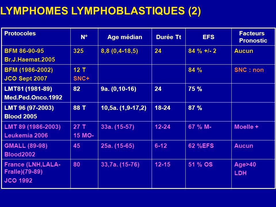 Protocoles N°Age médianDurée TtEFS Facteurs Pronostic BFM 86-90-95 Br.J.Haemat.2005 3258,8 (0,4-18,5)2484 % +/- 2Aucun BFM (1986-2002) JCO Sept 2007 1