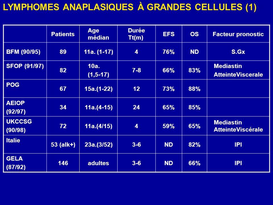 Patients Age médian Durée Tt(m) EFSOSFacteur pronostic BFM (90/95)8911a. (1-17)476%NDS.Gx SFOP (91/97) 82 10a. (1,5-17) 7-866%83% Mediastin AtteinteVi