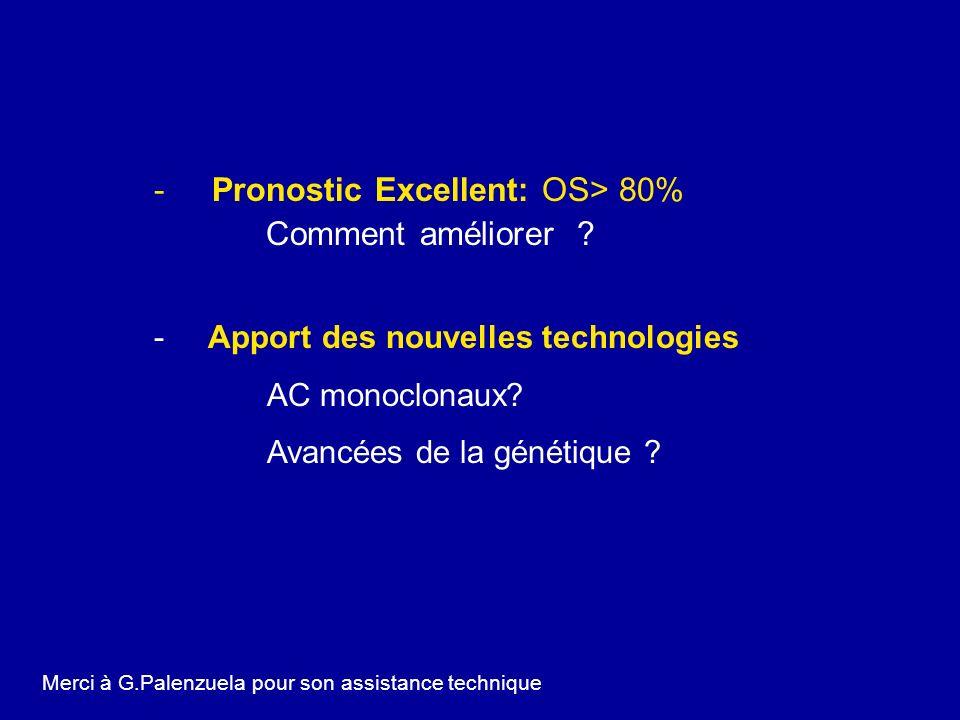 -Pronostic Excellent: OS> 80% Comment améliorer ? - Apport des nouvelles technologies AC monoclonaux? Avancées de la génétique ? Merci à G.Palenzuela