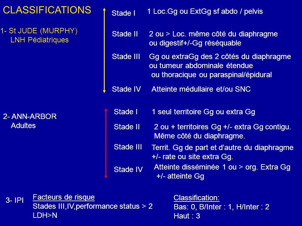 CLASSIFICATIONS 1- St JUDE (MURPHY) LNH Pédiatriques Stade I Stade II Stade III Stade IV 2- ANN-ARBOR Adultes 3- IPI Stade IV Stade III Stade II Stade