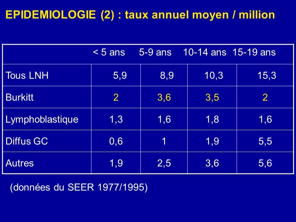 FACTEURS ÉTIOLOGIQUES des LMNH (Enfant) 1.Micro-organismes - Virus dEpstein-Barr (EBV) - HTLV 1 (Japon, Caraïbes) - VIH - Helicobacter pylori 2.Environnement Histoire familiale de cancer : // LMNH ++ (ESCALE Rudant J.