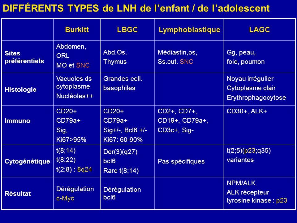 LYMPHOMES DE BURKITT(1) Fréquence - Plus de 50 % des lymphomes de lenfant - Moins de 5 % des lymphomes de ladulte – Deux entités cliniques : Liée au virus dEpstein-Barr (EBV) : forme endémique – Forme africaine, tumeur de la mâchoire Non liée au virus EBV : forme sporadique – Forme européenne, tumeur abdominale ou ORL – Anomalie cytogénétique constante : anomalie sur le 8q24 = dérégulation du c-Myc