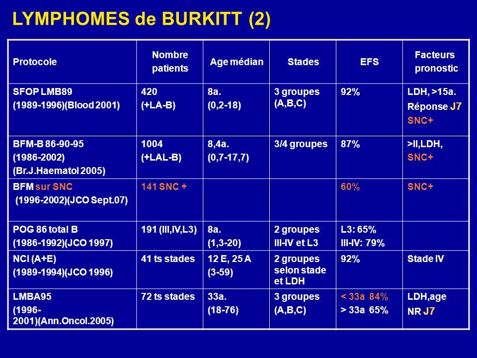 LYMPHOMES ANAPLASIQUES À GRANDES CELLULES (2) Clinique : Biologie :- Morphologie - CD30 (Ki1 ou BERH2) - Récepteurs IL2 - t(2;5)(p33;q35) - Alk+ : enfant et 15-20 ans - Alk- : adultes > 35 ans - Signes généraux - Atteintes cutanées - Atteintes gg: GG, rate, médiastin - Atteintes viscérales: poumon, foie… - Protocole international: ALCL - Risques LR: 10 semaines ; P + 3 cures - Risques SR: P + 6 cures (MTX 1g/M 2 vs 3g/M 2 ) - Risques HR: P+ 6 cures +/- Velbe entretien - Immédiate : aplasies - Retardée : cardiotoxicité Evaluation de la toxicité : Programmes thérapeutiques :