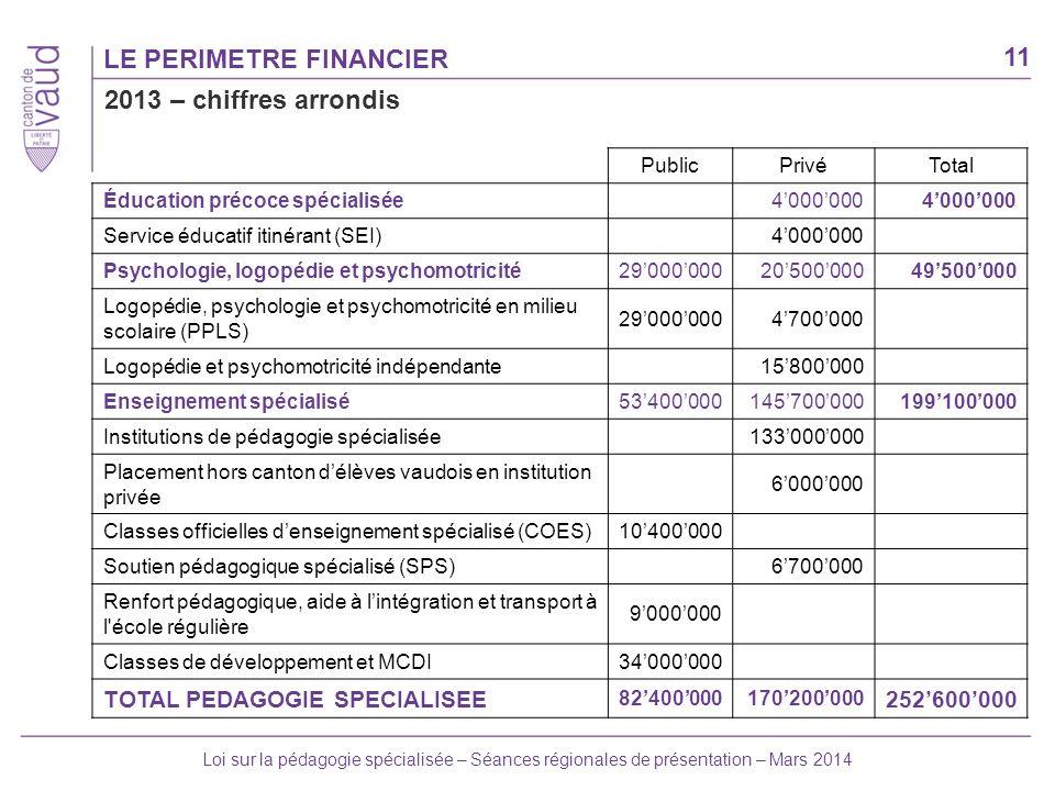 11 Loi sur la pédagogie spécialisée – Séances régionales de présentation – Mars 2014 LE PERIMETRE FINANCIER 2013 – chiffres arrondis PublicPrivéTotal
