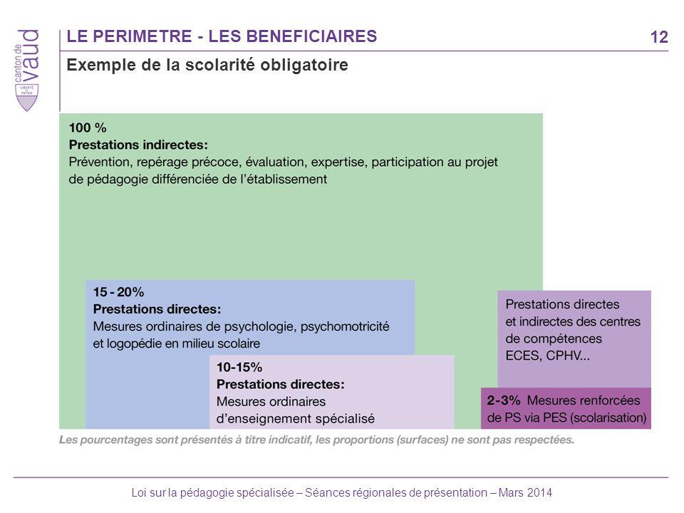 12 Loi sur la pédagogie spécialisée – Séances régionales de présentation – Mars 2014 LE PERIMETRE - LES BENEFICIAIRES Exemple de la scolarité obligato