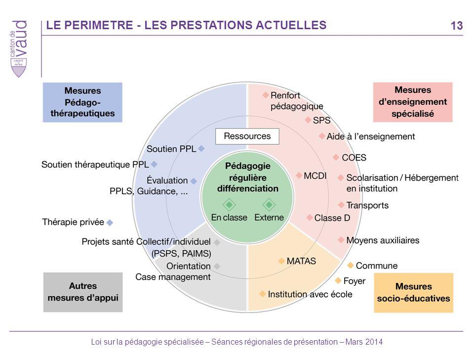 13 Loi sur la pédagogie spécialisée – Séances régionales de présentation – Mars 2014 LE PERIMETRE - LES PRESTATIONS ACTUELLES