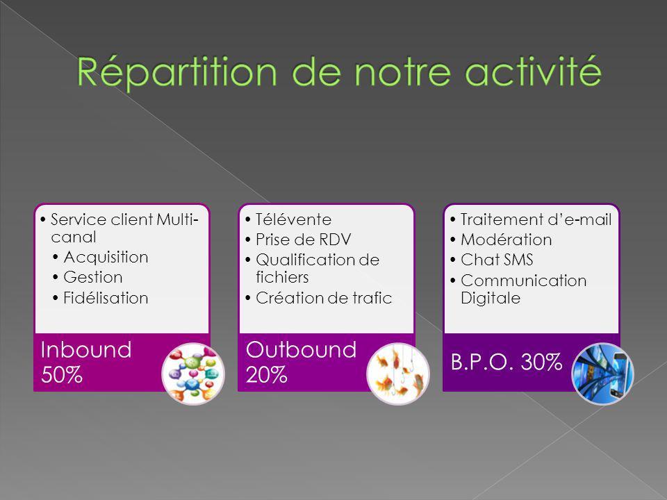 Service client Multi- canal Acquisition Gestion Fidélisation Inbound 50% Télévente Prise de RDV Qualification de fichiers Création de trafic Outbound