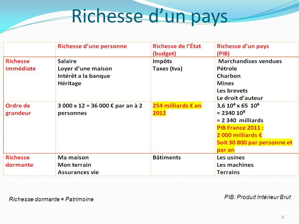 Richesse dun pays 2 PIB: Produit Intérieur Brut Richesse dormante = Patrimoine