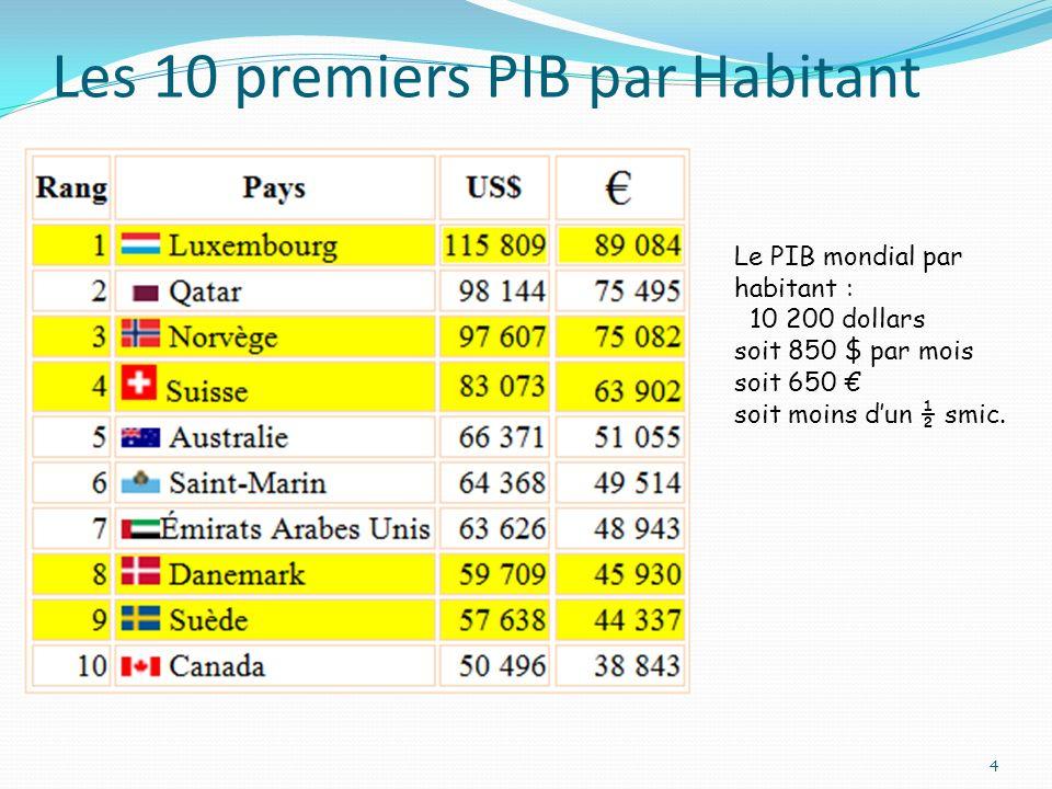 Les 10 premiers PIB par Habitant 4 Le PIB mondial par habitant : 10 200 dollars soit 850 $ par mois soit 650 soit moins dun ½ smic.
