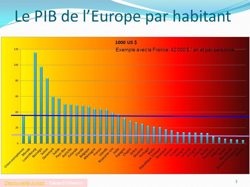 Le PIB de lEurope par habitant 5 Exemple avec la France: 42 000 $ / an et par personne Découverte Junior Découverte Junior – Gérard Villemin
