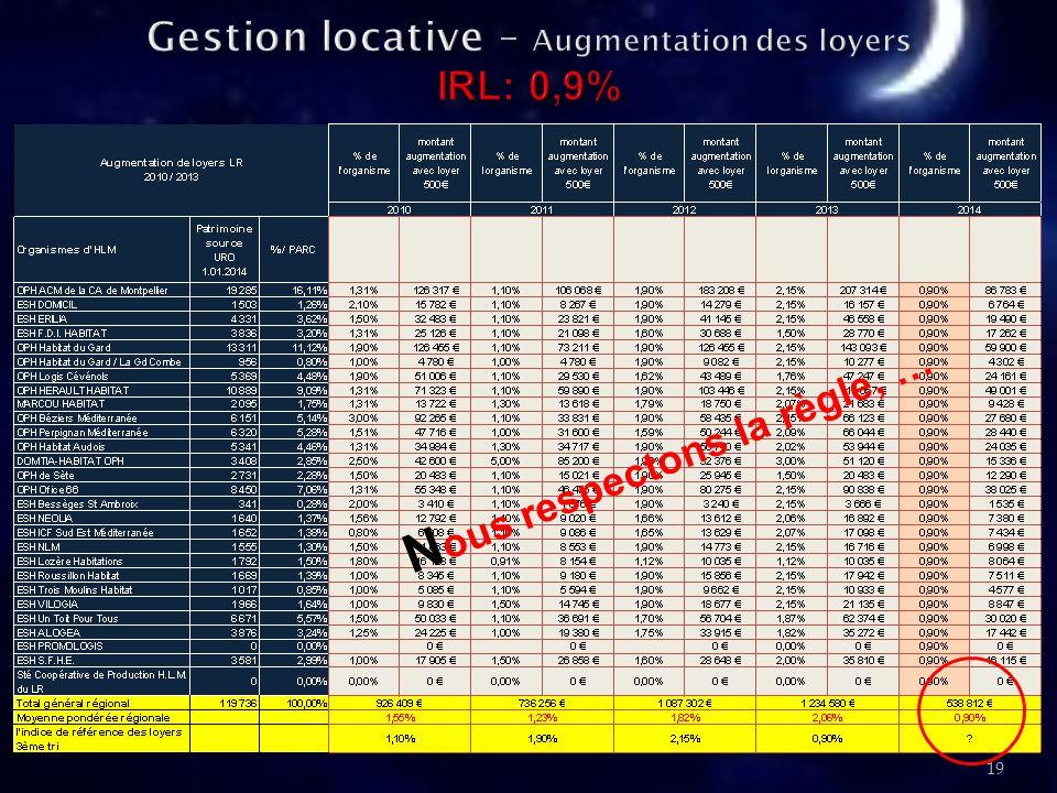 20 PIECES EN LIEN\FINANCES\IMPAYES\2013 Tableau de Bord impayés v7 -extrait par région.xls PIECES EN LIEN\FINANCES\IMPAYES\2013 Tableau de Bord impayés v7 -extrait par région.xls PIECES EN LIEN\FINANCES\IMPAYES\mc1318 - Impayés 2012 résultats définitifs- avec correctif.pdf PIECES EN LIEN\FINANCES\IMPAYES\mc1318 - Impayés 2012 résultats définitifs- avec correctif.pdf 4,1% en Languedoc- Roussillon pour 4,3% France entière Q ui leut cru ?