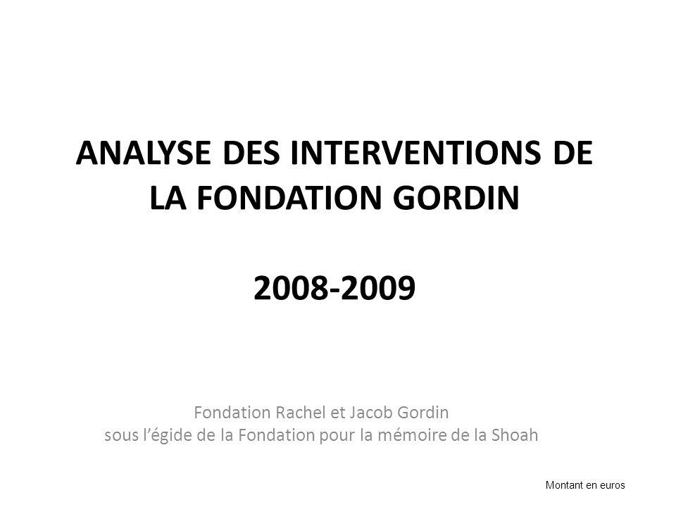 ANALYSE DES INTERVENTIONS DE LA FONDATION GORDIN 2008-2009 Fondation Rachel et Jacob Gordin sous légide de la Fondation pour la mémoire de la Shoah Mo