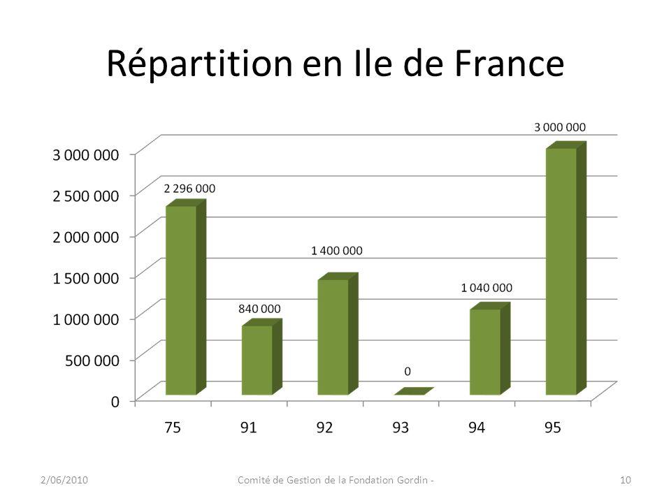 Répartition en Ile de France 2/06/2010Comité de Gestion de la Fondation Gordin -10