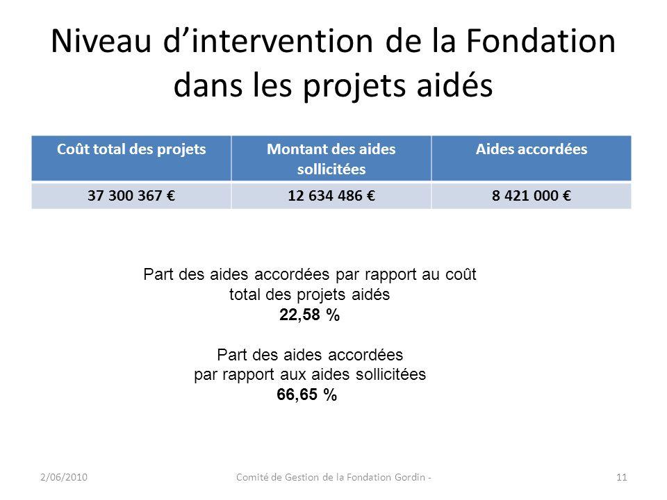 Niveau dintervention de la Fondation dans les projets aidés 2/06/2010Comité de Gestion de la Fondation Gordin -11 Coût total des projetsMontant des ai