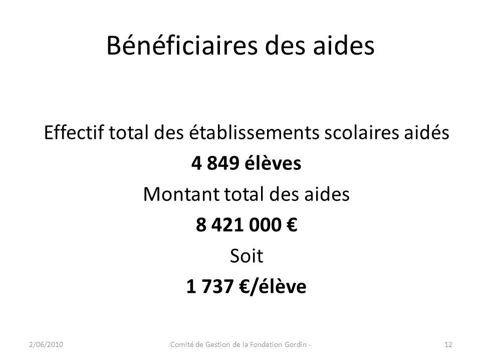 Bénéficiaires des aides 2/06/2010Comité de Gestion de la Fondation Gordin -12 Effectif total des établissements scolaires aidés 4 849 élèves Montant t