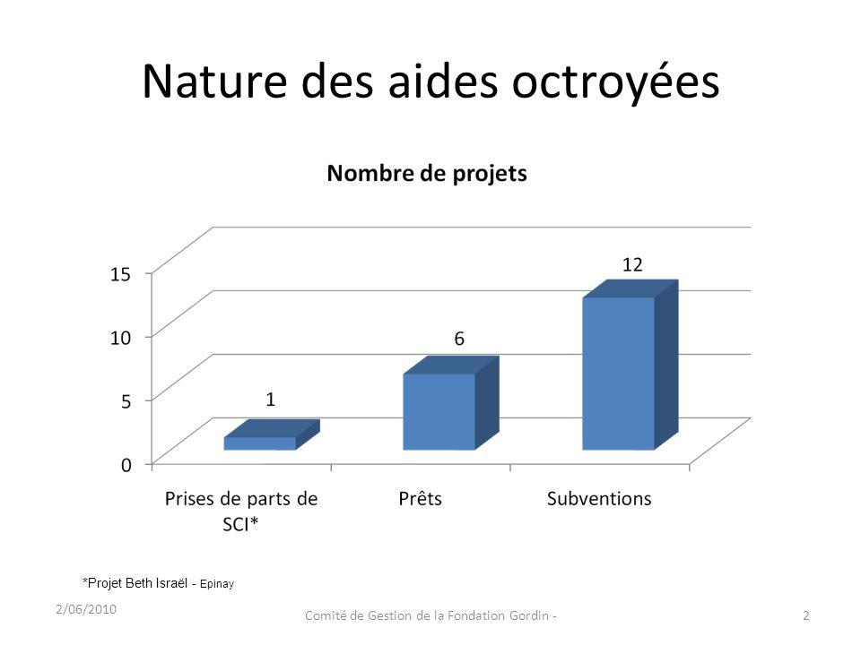 Nature des aides octroyées 2/06/2010 2Comité de Gestion de la Fondation Gordin - *Projet Beth Israël - Epinay