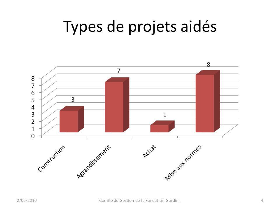 Types de projets aidés 2/06/20104Comité de Gestion de la Fondation Gordin -