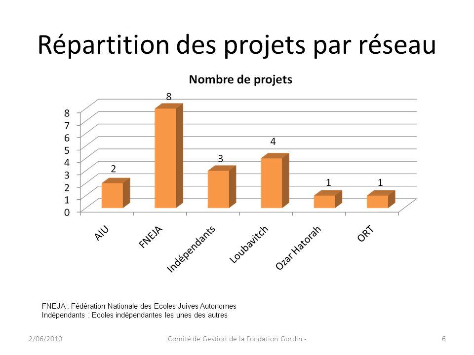 Répartition des projets par réseau 2/06/2010Comité de Gestion de la Fondation Gordin -6 FNEJA : Fédération Nationale des Ecoles Juives Autonomes Indép
